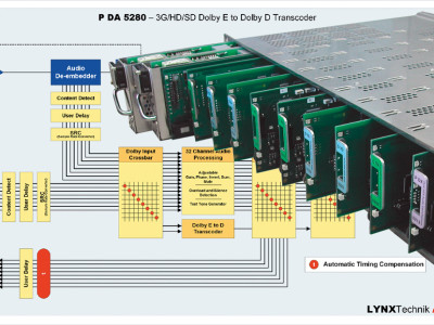 New DolbyE to Dolby Digital/Dolby Digital Plus Transcoder with Integrated SDI Frame Synchronizer from Lynx Technik