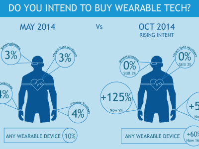 Consumers Are Increasingly Aware of Wearable Technology