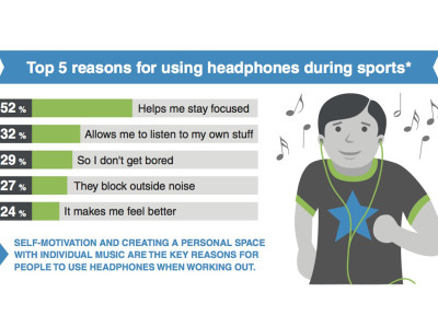 Using Headphones During Exercise Helps Athletes Stay Focused