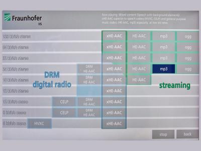 Via Adds xHE-AAC To Advanced Audio Coding Patent Pool License