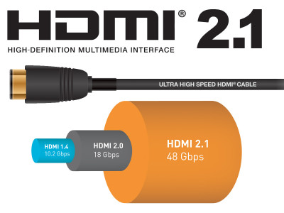 New HDMI Forum Version 2.1 Specification is Good News for Audio
