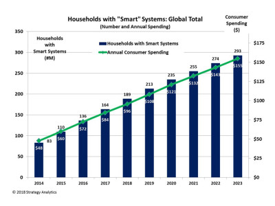 Global Smart Home Market to Hit $155 Billion by 2023
