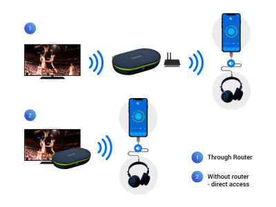 CloviFi WiFi Audio Transmitter Impresses at InfoComm 2018