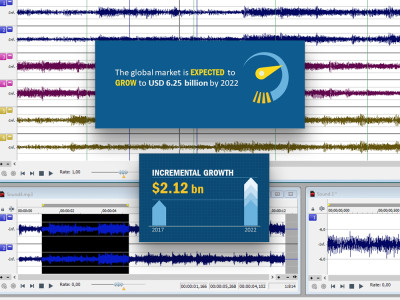 Global Music Production Software Market to Triple in Value in the Next Five Years