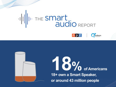New Smart Audio Report Spring 2018 from NPR and Edison Research Now Available