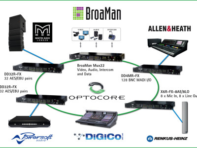 Optocore Network Demonstration at ISE 2015
