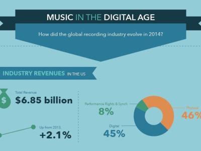 New Report on Transparency and Fairness in the Music Industry