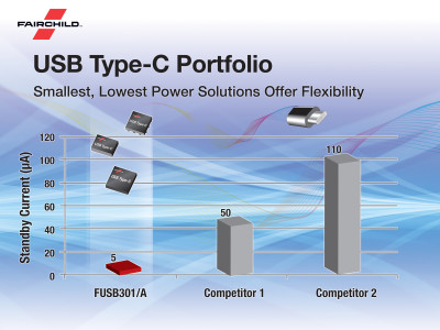 Fairchild Launches Complete USB Type-C Portfolio Focusing on Smallest Footprint and Lowest Power