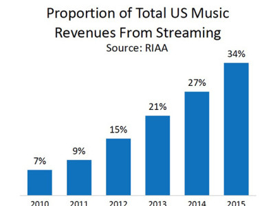 RIAA Publishes 2015 Year-End Sales & Shipments Data Report