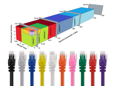 Newly Ratified IEEE 802.3bz Standard Allows 5-Gigabit Ethernet of Existing Infrastructures