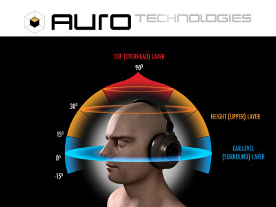 Auro Technologies to Provide Auro-3D and Other Audio Technologies to RDA Microelectronics