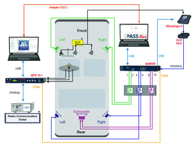 3PASS flex: New Background Noise Simulation System for Multi-Microphone Arrangements
