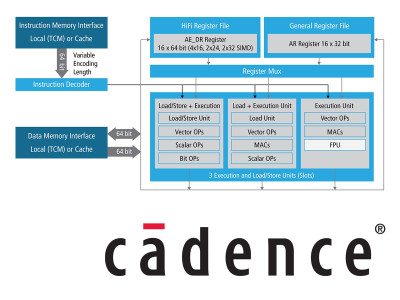 Cadence Announces Tensilica HiFi 3z DSP Architecture with Enhanced Voice and Audio Processing Performance
