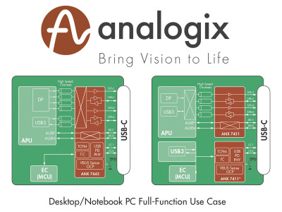 Analogix Announces Second Generation ANX74xx Family of 10 Gbps USB 3.2 Single-Chip Re-Timers