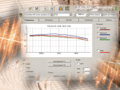 Predictive Acoustics and Acoustical Modeling Software