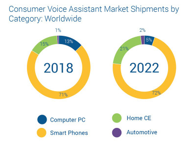 Virtual Assistants Establish Strategic Role in Multiple Categories