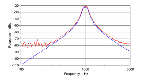 9fdac57b5291 Figure 1  Comparison of a swept frequency response (upper trace) with a  pink noise response. This figure shows the lower dynamic range of the swept  ...