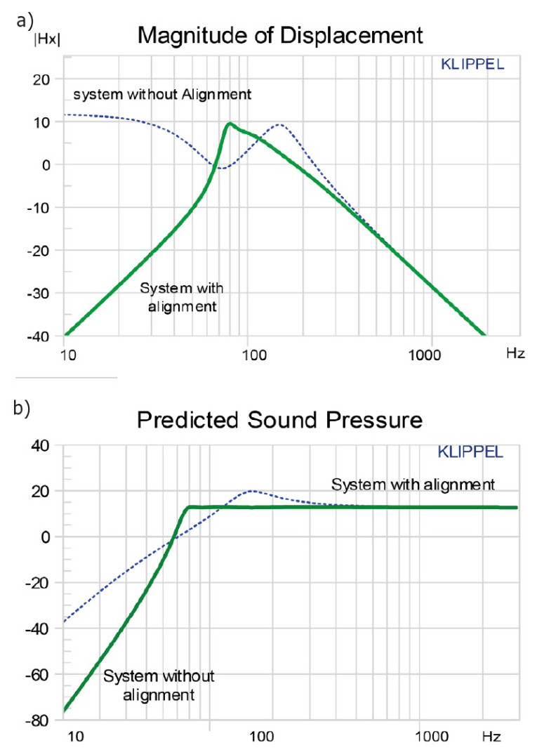 Louder Faithful And Consistent Using Digital Signal Processing To Speaker Crossovers Circuit Diagram Stock Vector Figure 7 Automatic Alignment Of The Vented Box Loudspeaker System With Magnitude Displacement A Predicted Sound Pressure B