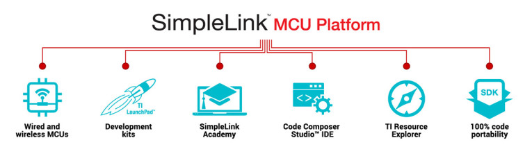 Texas Instruments Announces New SimpleLink MCU Platform with