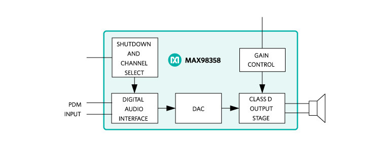 Maxim Announces Highly Efficient Plug-And-Play Digital Class