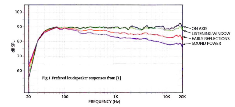 Testing Loudspeakers: Which Measurements Matter, Part 1