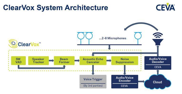 CEVA Introduces ClearVox Solution for Enhanced Speech