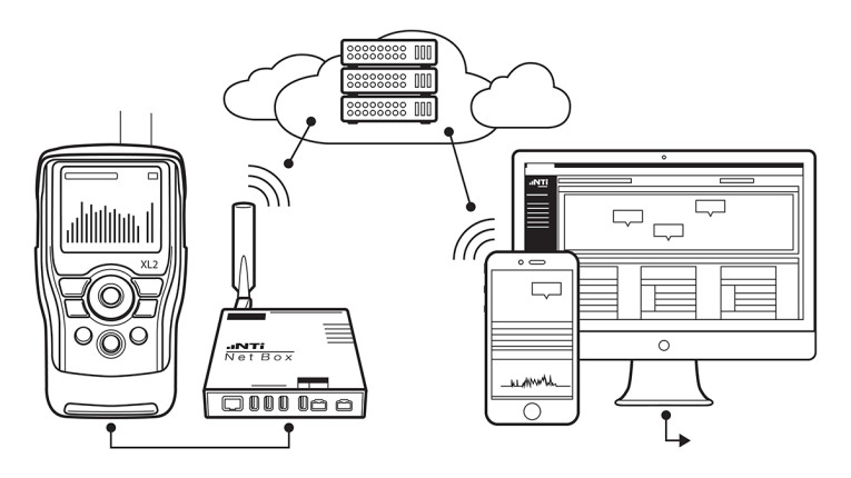 NTi Audio Develops Solution for Unattended Noise Monitoring Stations