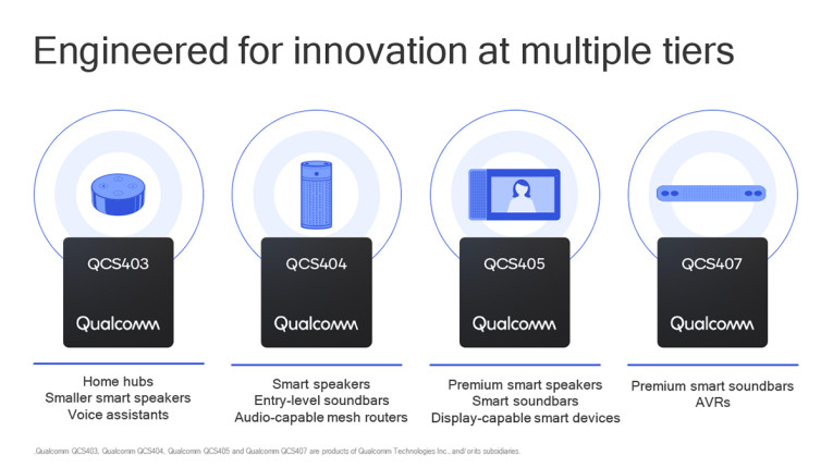 Qualcomm Launches AI-Enabled Highly Integrated SoCs and