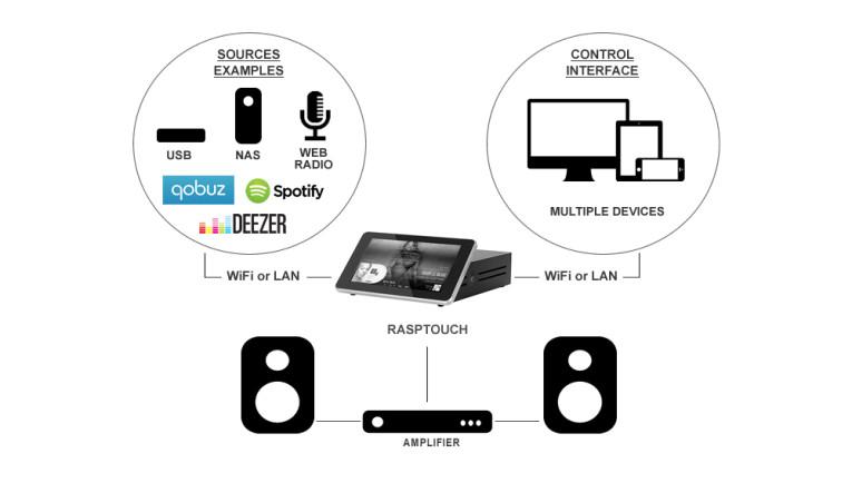 rasptouch open source audio player combines raspberry pi 3