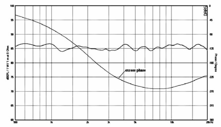 Testing Loudspeakers: Which Measurements Matter, Part 2   audioXpress