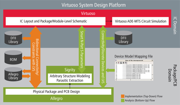 New Cadence Virtuoso System Design Platform Provides