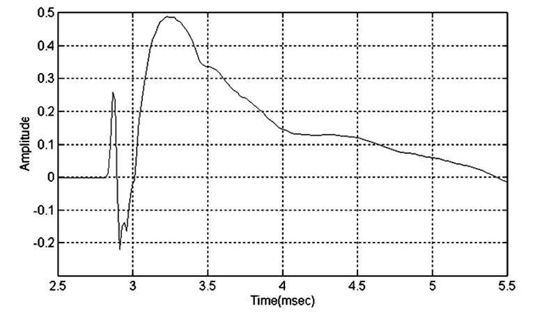 Testing Loudspeakers: Which Measurements Matter, Part 2 | audioXpress