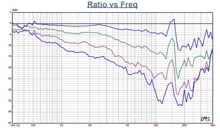 Test Bench: FaitalPRO HF142 Compression Driver Coupled with LTH142