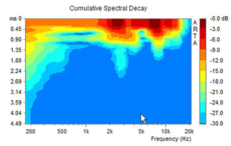 VC Spotlight: ARTA Audio Measurement and Analysis Software