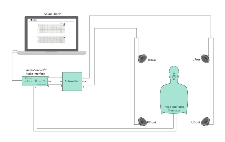 Listen Offers ETSI Standard Background Noise Generation System