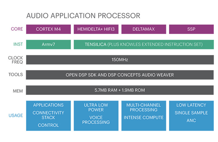 New Knowles AISonic Audio Edge Processor Optimized for High