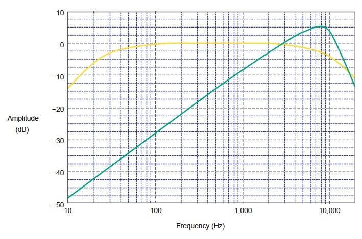 Build A Sound Level Meter And Spectrum Analyzer Audioxpress