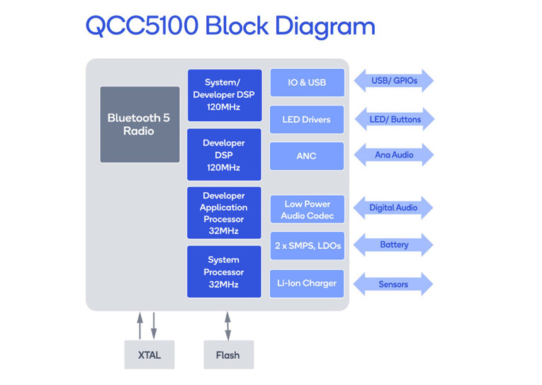 68623a069f2 The QCC5100 series features powerful, comprehensively programmable,  quad-core processing and is designed to deliver unprecedented efficiency in  power ...