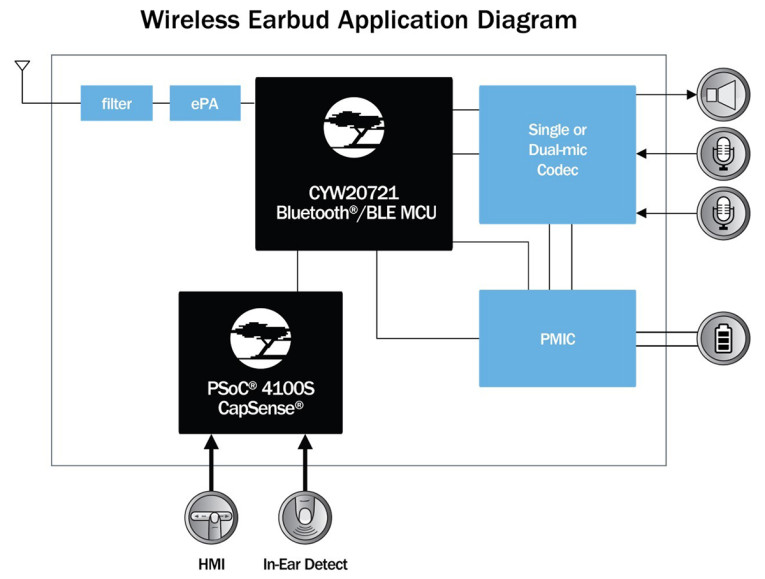 Cypress Bluetooth Audio Solution Provides Robust