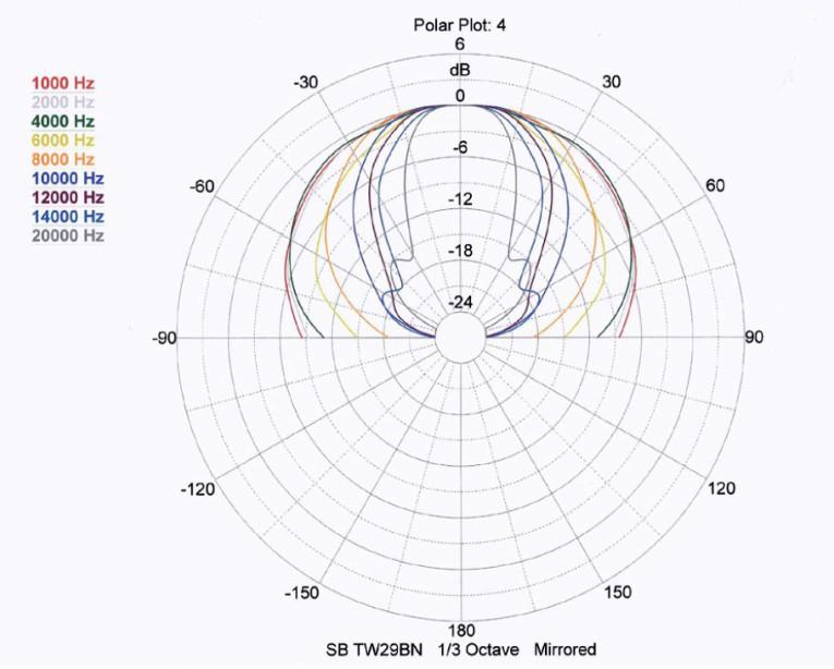 The SB Acoustics Satori TW29BN Beryllium Dome Tweeter | audioXpress