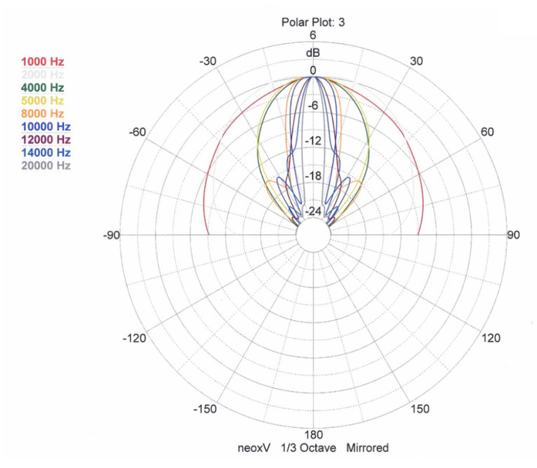 Test Bench: Fountek NeoX 3 0 Ribbon Tweeter | audioXpress