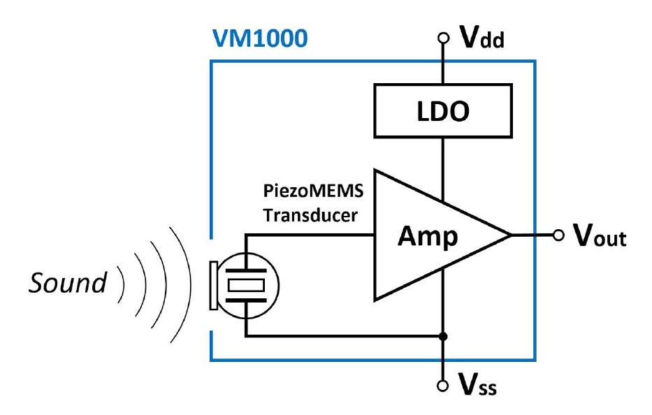 mems microphones vesper delivers new mems microphone technology rh audioxpress com