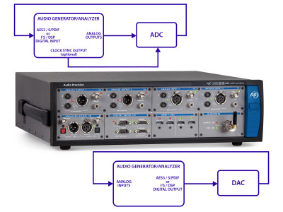 Testing Audio ADCs and DACs