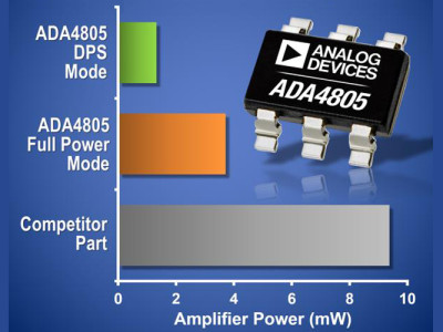 Analog Devices Introduces Most Power Efficient Drivers For 12-, 14- And 16-bit A/D Converters