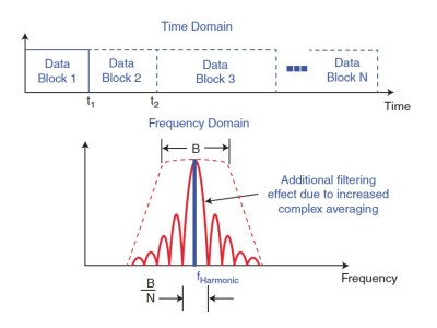 Time Synchronous Averaging