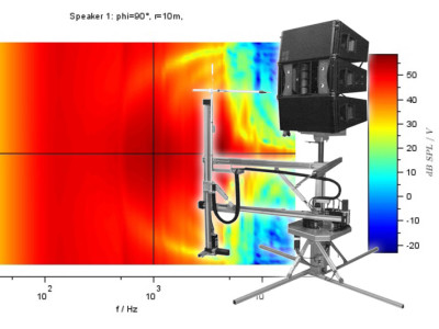 A New Approach to Loudspeaker Measurements