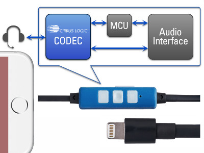 Cirrus Logic Announces Reference Platform for Lightning-Based Audio Development