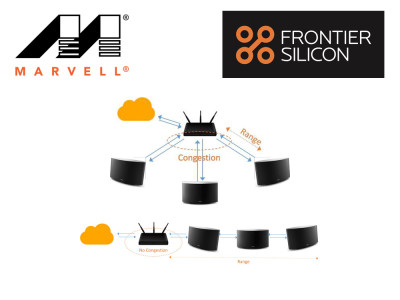 Frontier Silicon and Marvell Showcase New Wi-Fi Multi-Room Speaker Network Optimization Technology