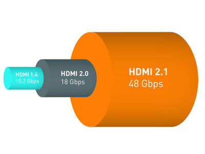 HDMI Forum Announces Version 2.1 of the HDMI Specification to Support 8K and Dynamic HDR