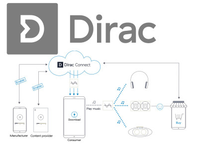 Dirac Debuts Dirac Connect First On-Demand Cloud-Based Sound Optimization for Mobile Audio Solutions